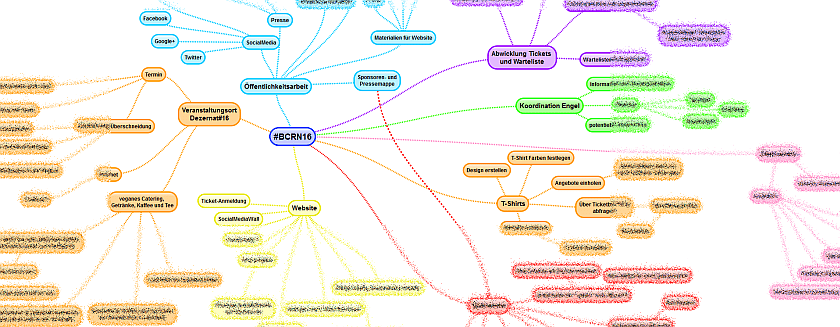 Ausschnitt aus einer Mindmap. Einige Bereiche sind unscharf
