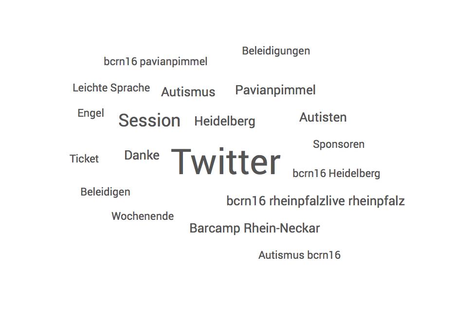 Twitter Wortwolke