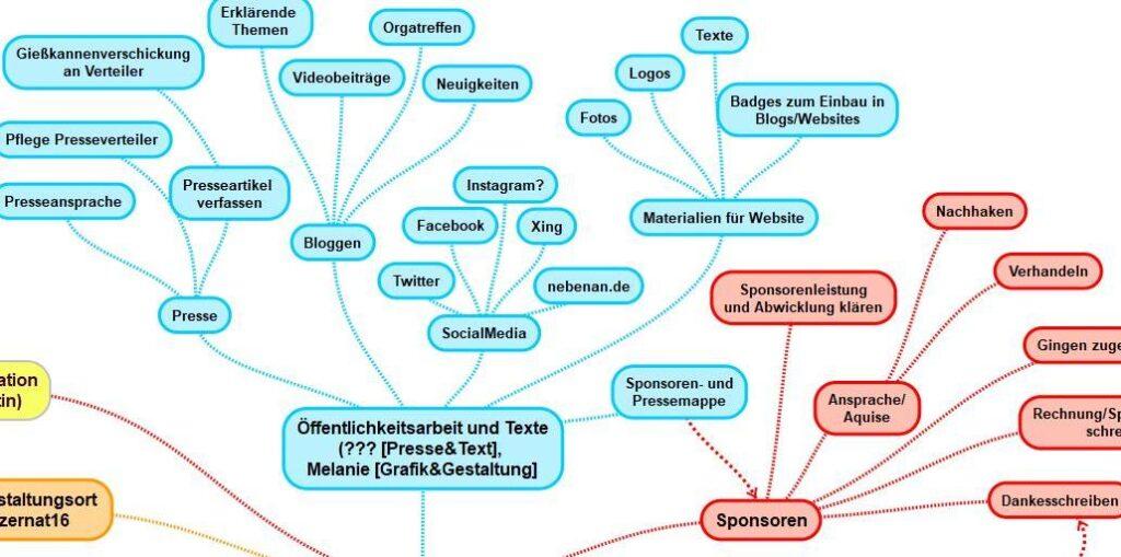 Ausschnitt aus der Mindmap Themen Pressearbeit und Sponsoring